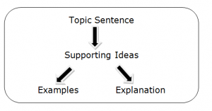 writing paragraphs infographic